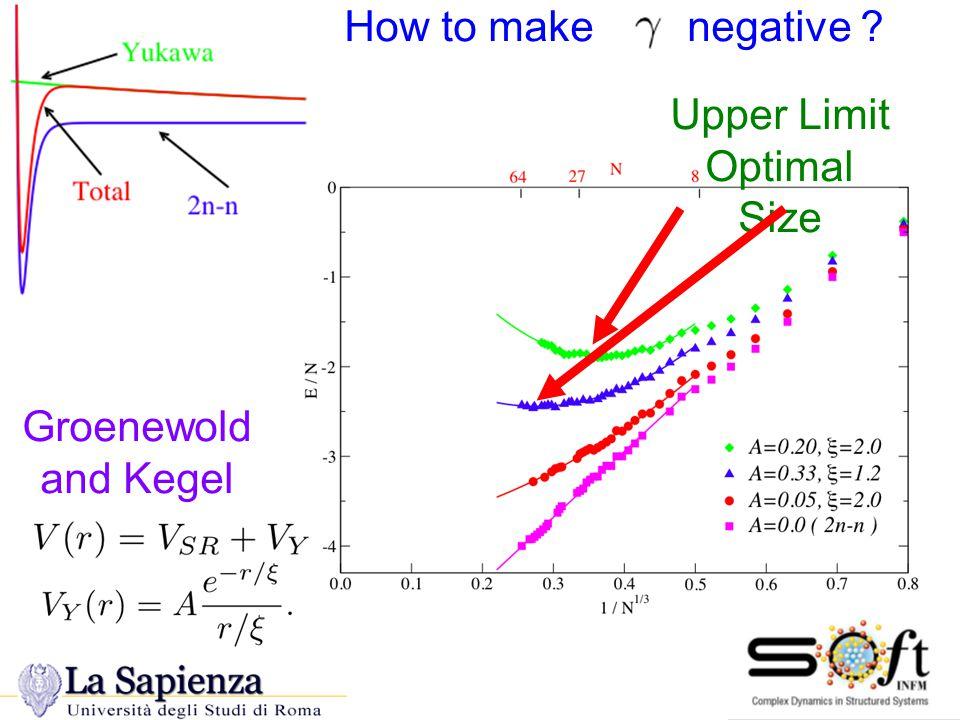 Groenewold and Kegel Upper Limit Optimal Size How to make negative Yukawa