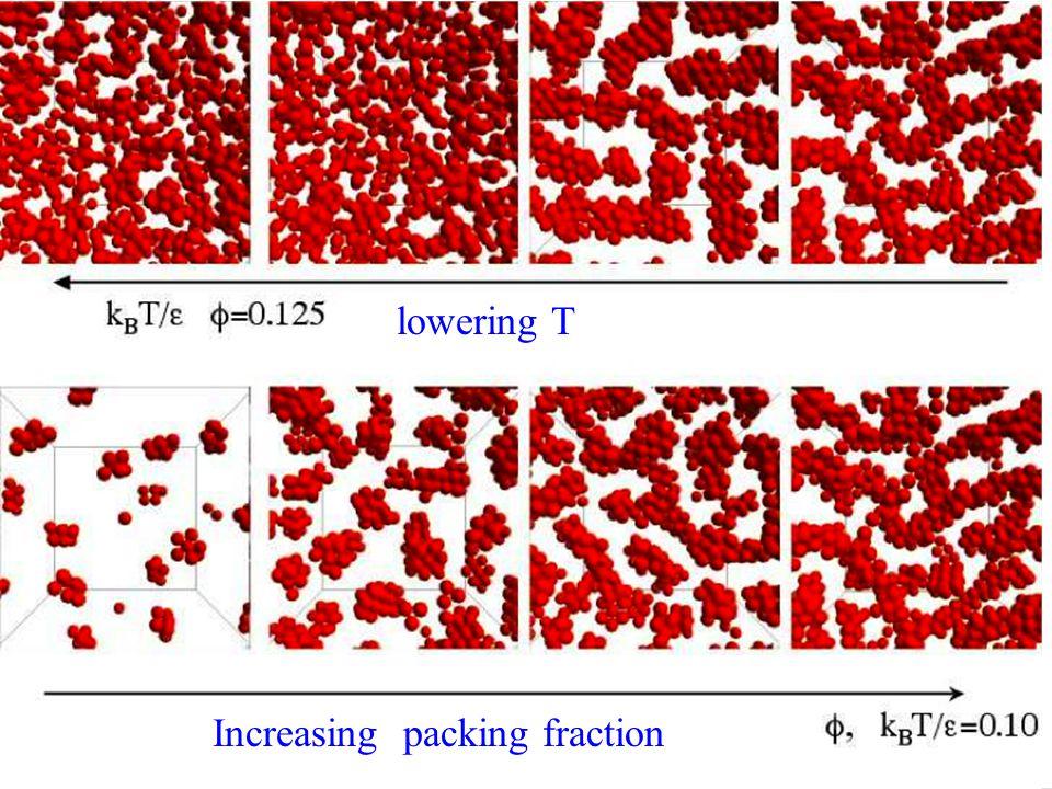 lowering T Increasing packing fraction Figure gel yukawa