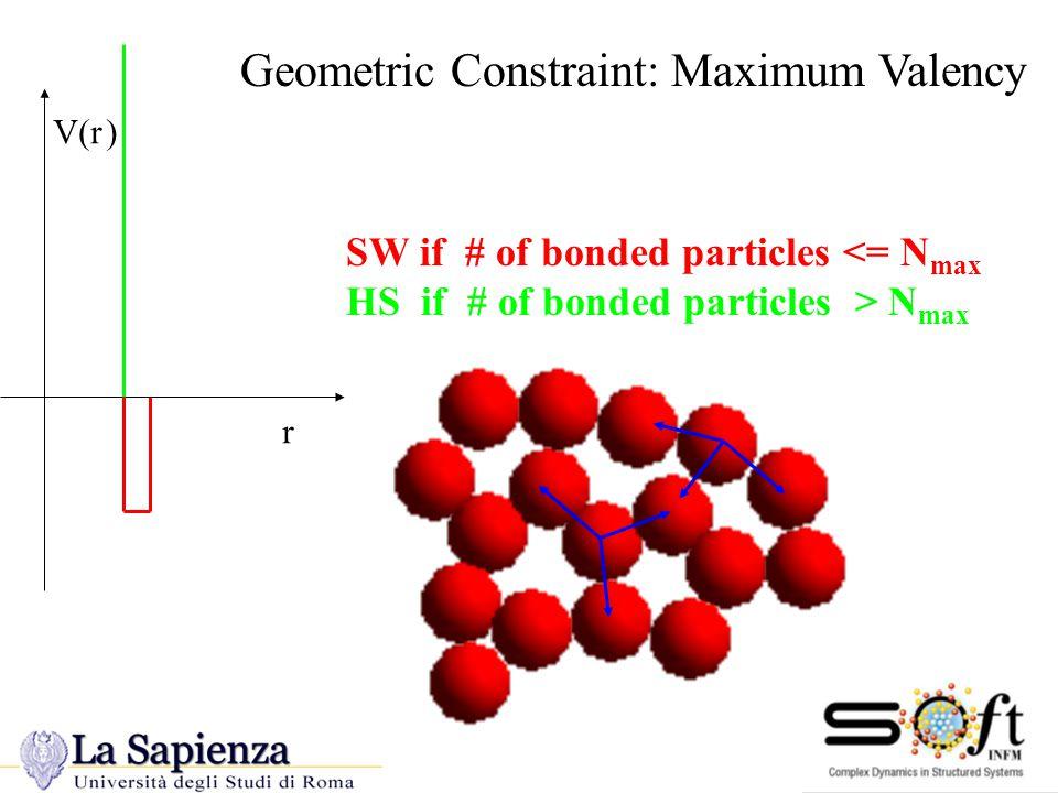 Geometric Constraint: Maximum Valency SW if # of bonded particles <= N max HS if # of bonded particles > N max V(r) r Maximum Valency
