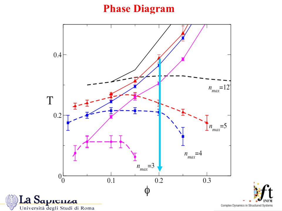 N MAX -modified Phase Diagram Phase Diagram