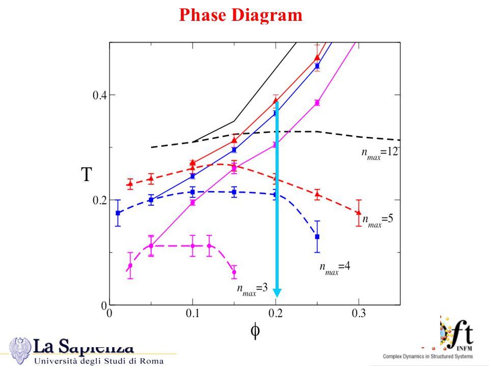 N MAX -modified Phase Diagram Phase Diagram