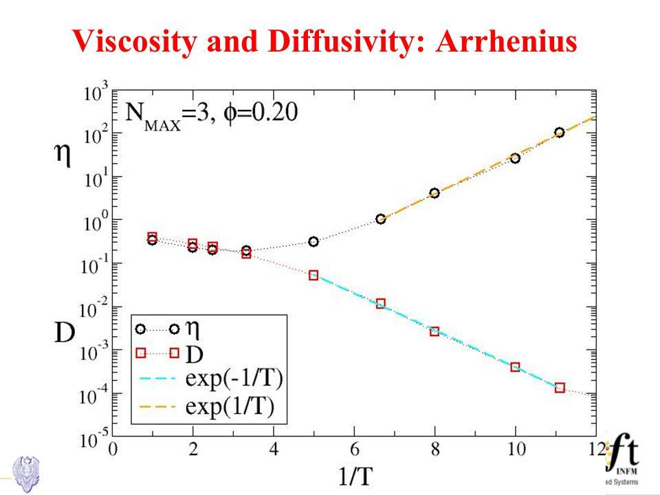 Viscosity and Diffusivity: Arrhenius
