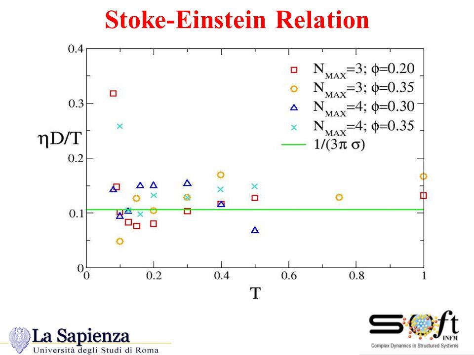 Stoke-Einstein Relation
