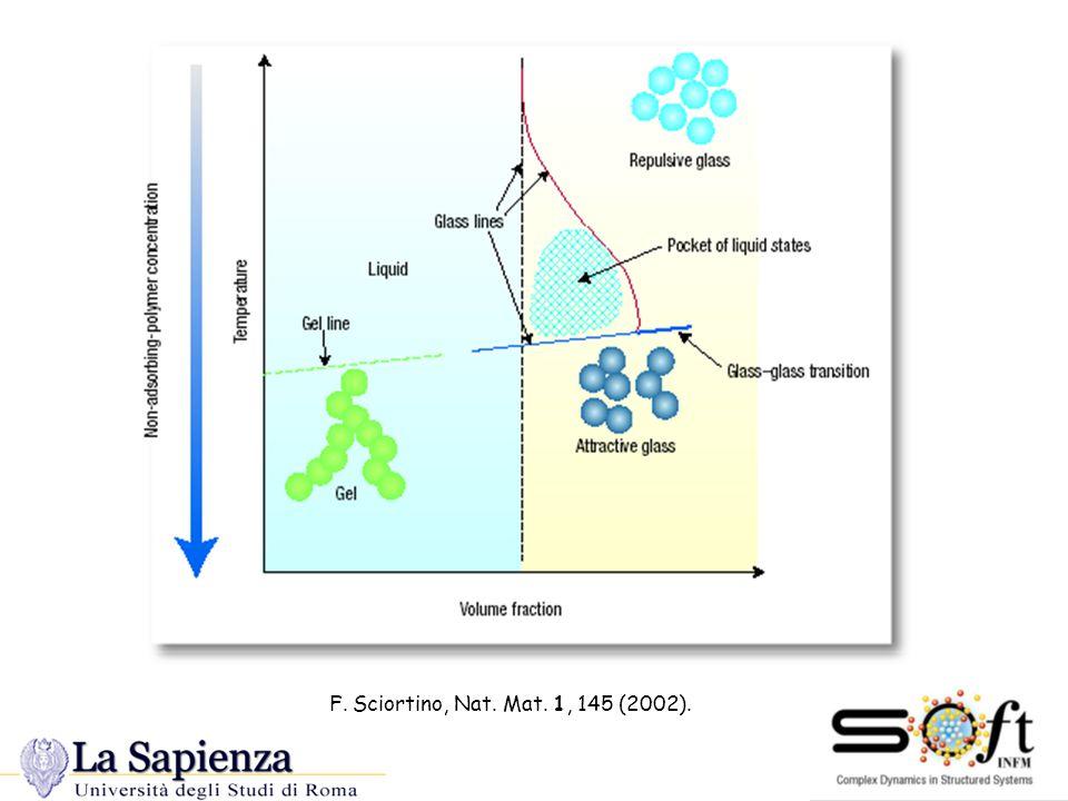 confirmed by experiments Mallamace et al.PRL (2000) Pham et al.