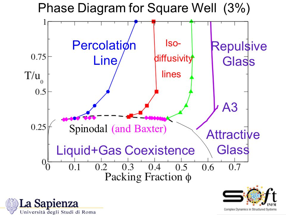Square Well 3% width Phase Diagram for Square Well (3%) Repulsive Glass Attractive Glass Liquid+Gas Coexistence A3 Spinodal AHS (Miller&Frenkel) Iso- diffusivity lines Percolation Line Spinodal (and Baxter)