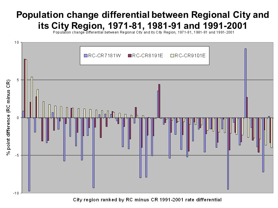Population change differential between Regional City and its City Region, 1971-81, 1981-91 and 1991-2001