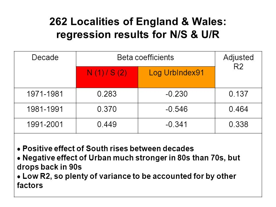 262 Localities of England & Wales: regression results for N/S & U/R DecadeBeta coefficientsAdjusted R2 N (1) / S (2)Log UrbIndex91 1971-19810.283-0.2300.137 1981-19910.370-0.5460.464 1991-20010.449-0.3410.338  Positive effect of South rises between decades  Negative effect of Urban much stronger in 80s than 70s, but drops back in 90s  Low R2, so plenty of variance to be accounted for by other factors