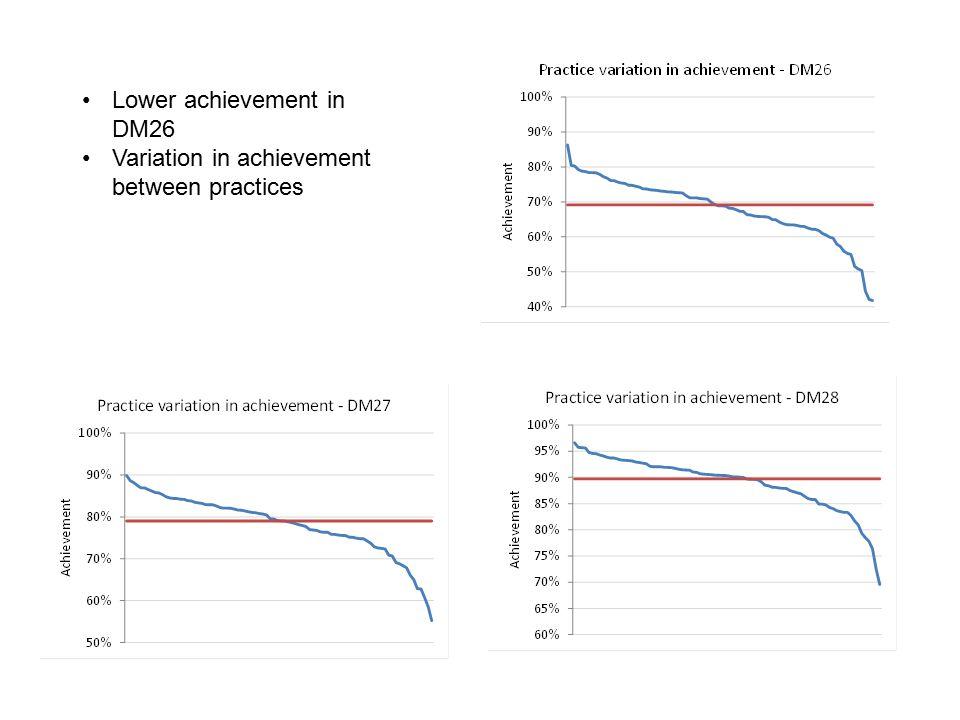 Lower achievement in DM26 Variation in achievement between practices