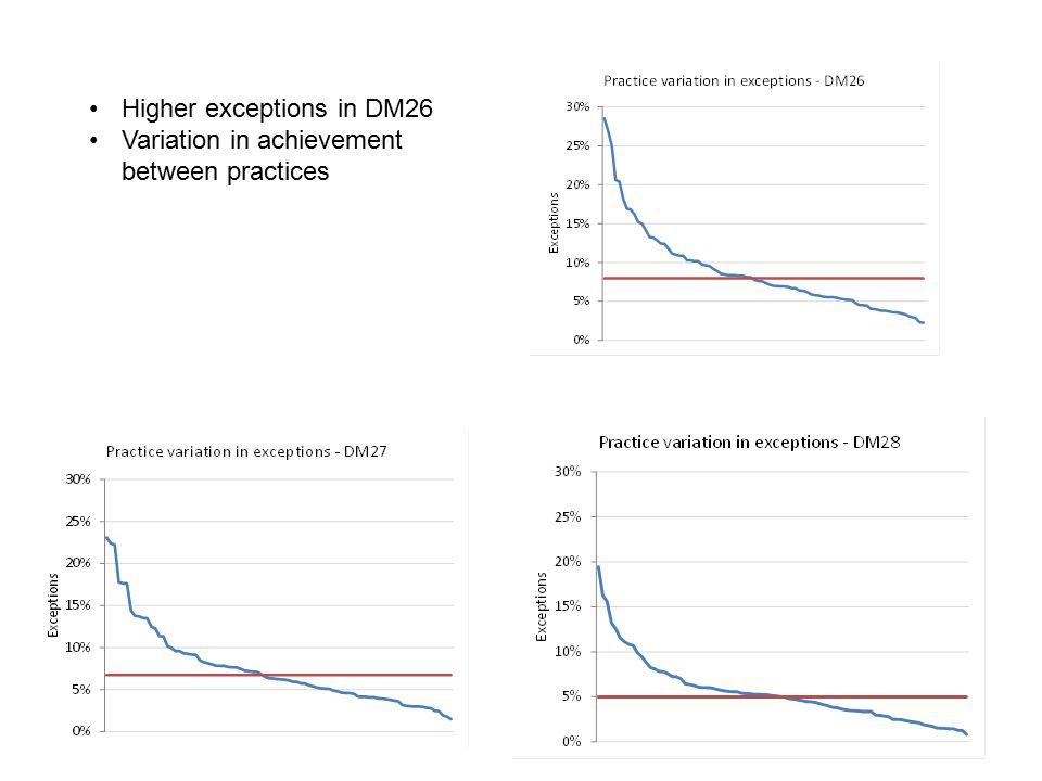 Higher exceptions in DM26 Variation in achievement between practices