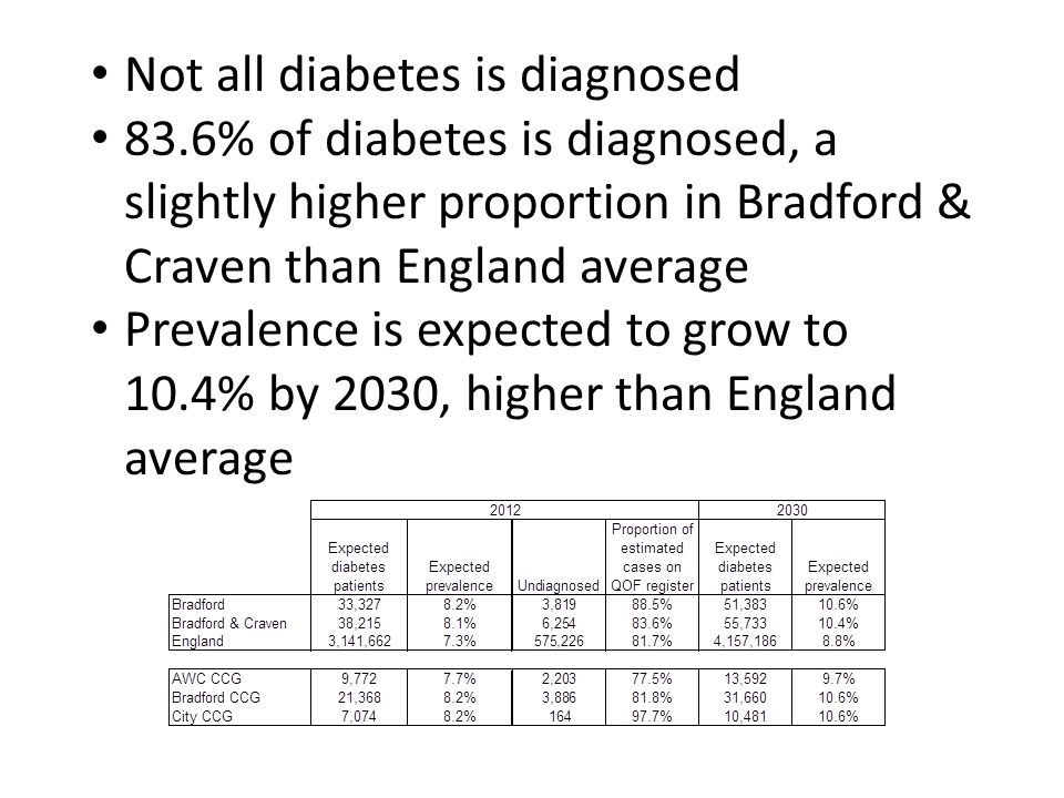 Not all diabetes is diagnosed 83.6% of diabetes is diagnosed, a slightly higher proportion in Bradford & Craven than England average Prevalence is expected to grow to 10.4% by 2030, higher than England average