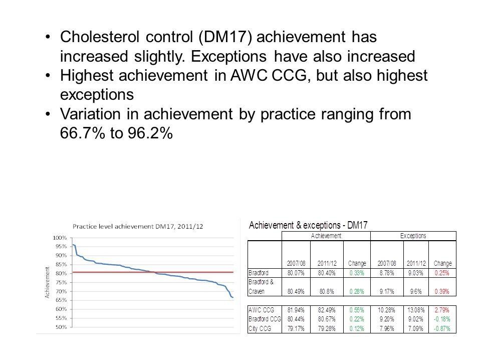 Cholesterol control (DM17) achievement has increased slightly.