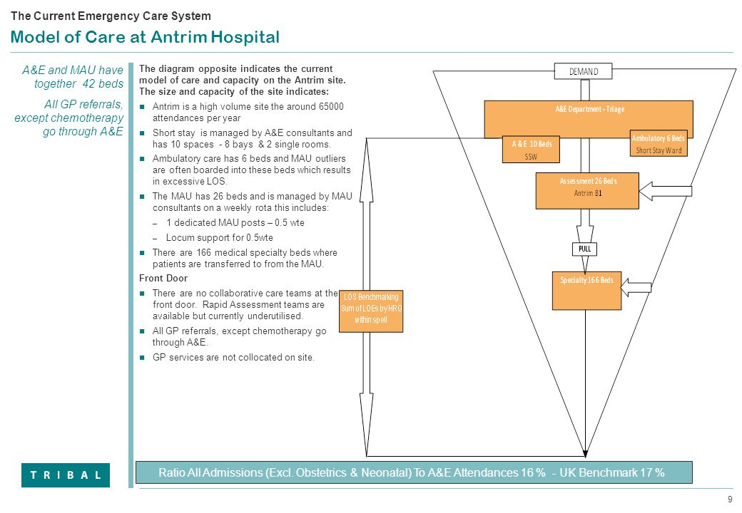 9 Model of Care at Antrim Hospital Ratio All Admissions (Excl.