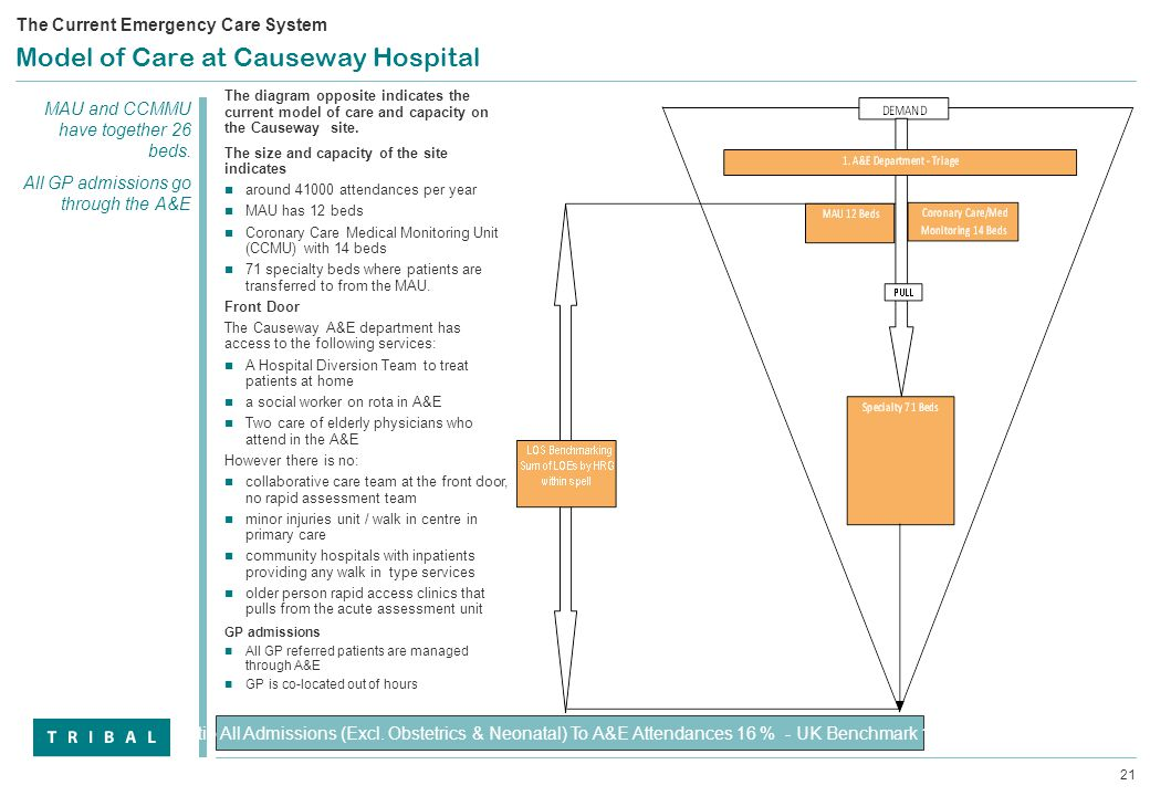 21 Model of Care at Causeway Hospital Ratio All Admissions (Excl.