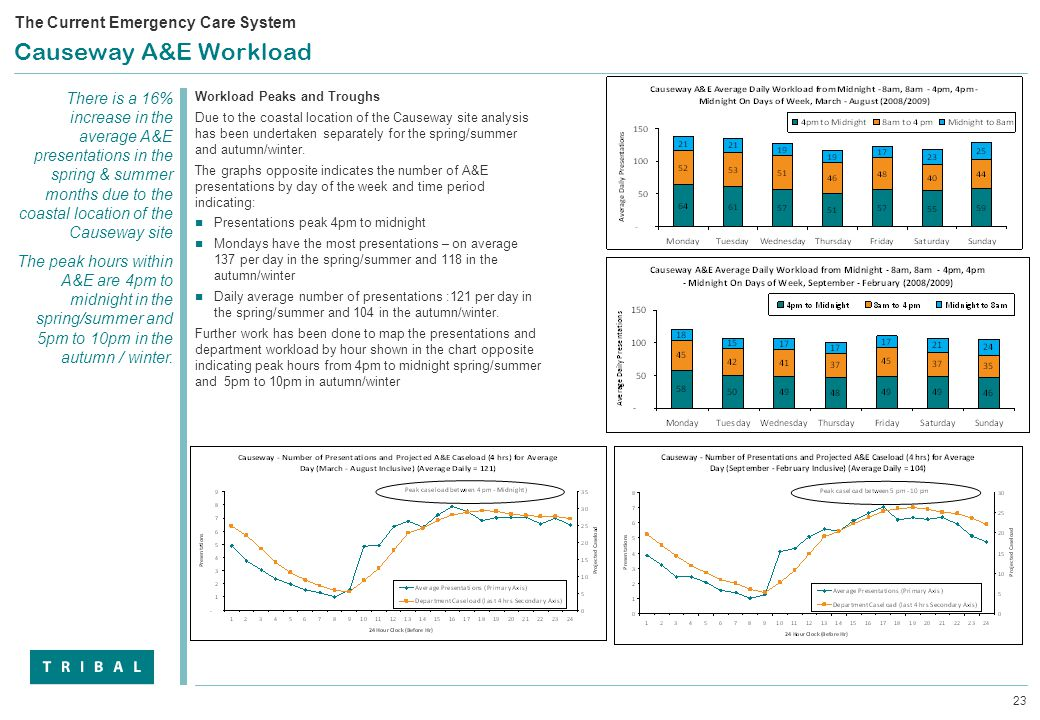 23 Causeway A&E Workload Workload Peaks and Troughs Due to the coastal location of the Causeway site analysis has been undertaken separately for the spring/summer and autumn/winter.