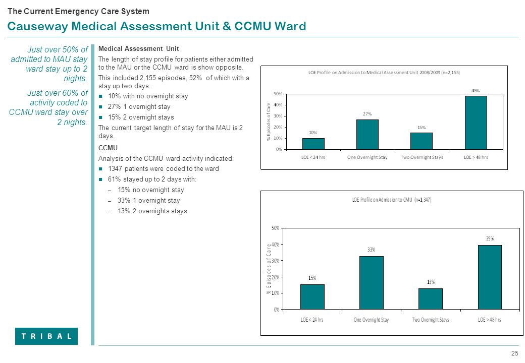 25 Causeway Medical Assessment Unit & CCMU Ward Medical Assessment Unit The length of stay profile for patients either admitted to the MAU or the CCMU ward is show opposite.