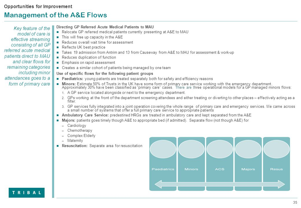 35 Management of the A&E Flows Directing GP Referred Acute Medical Patients to MAU Relocate GP referred medical patients currently presenting at A&E to MAU This will free up capacity in the A&E Reduces overall wait time for assessment Reflects UK best practice Takes 19 admission from Antrim and 13 from Causeway from A&E to MAU for assessment & work-up Reduces duplication of function Emphasis on rapid assessment Creates a similar cohort of patients being managed by one team Use of specific flows for the following patient groups Paediatrics: young patients are treated separately both for safety and efficiency reasons Minors: Estimate 50% of Trusts in the UK have some form of primary care service working with the emergency department.
