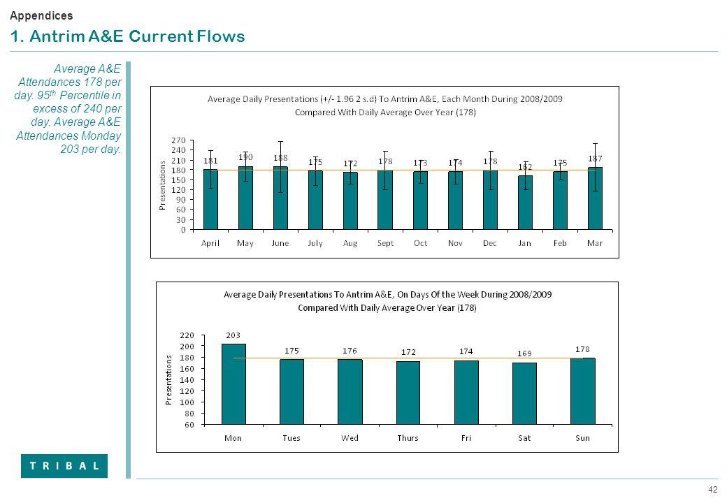 42 1. Antrim A&E Current Flows Average A&E Attendances 178 per day. 95 th Percentile in excess of 240 per day. Average A&E Attendances Monday 203 per