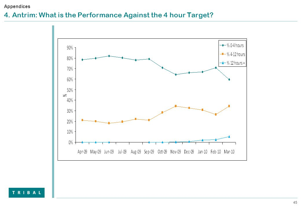 45 4. Antrim: What is the Performance Against the 4 hour Target Appendices