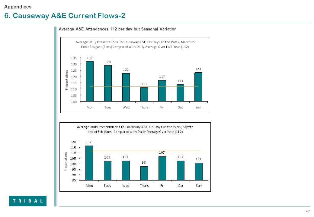 47 6. Causeway A&E Current Flows-2 Average A&E Attendances 112 per day but Seasonal Variation Appendices