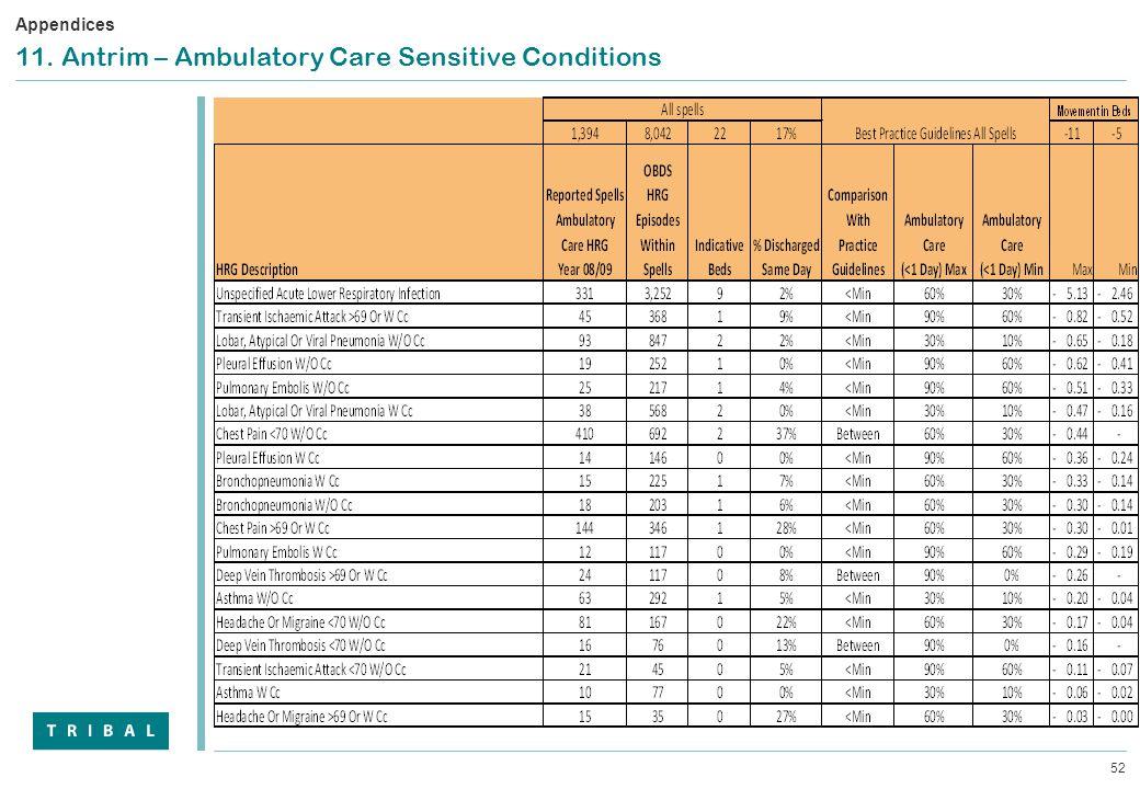 52 11. Antrim – Ambulatory Care Sensitive Conditions Appendices