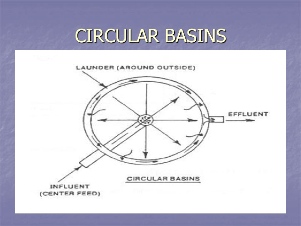 CIRCULAR BASINS