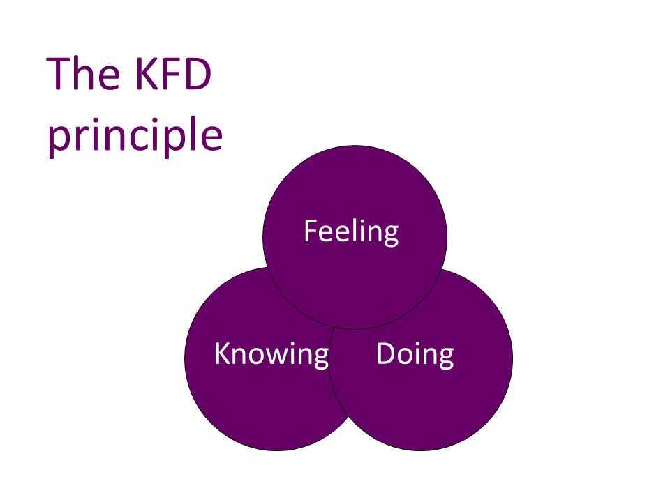 The KFD principle Knowing Feeling Doing Feeling Doing