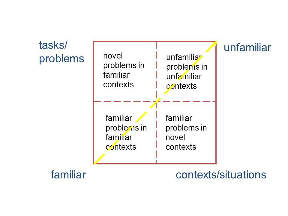 tasks/ problems contexts/situationsfamiliar unfamiliar familiar problems in familiar contexts novel problems in familiar contexts unfamiliar problems