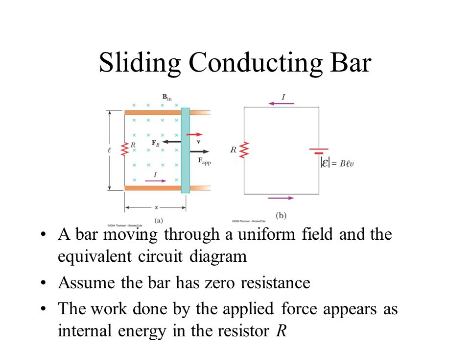 Sliding Conducting Bar A bar moving through a uniform field and the equivalent circuit diagram Assume the bar has zero resistance The work done by the applied force appears as internal energy in the resistor R