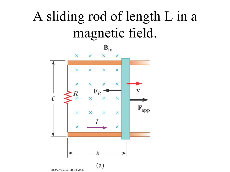 A sliding rod of length L in a magnetic field.