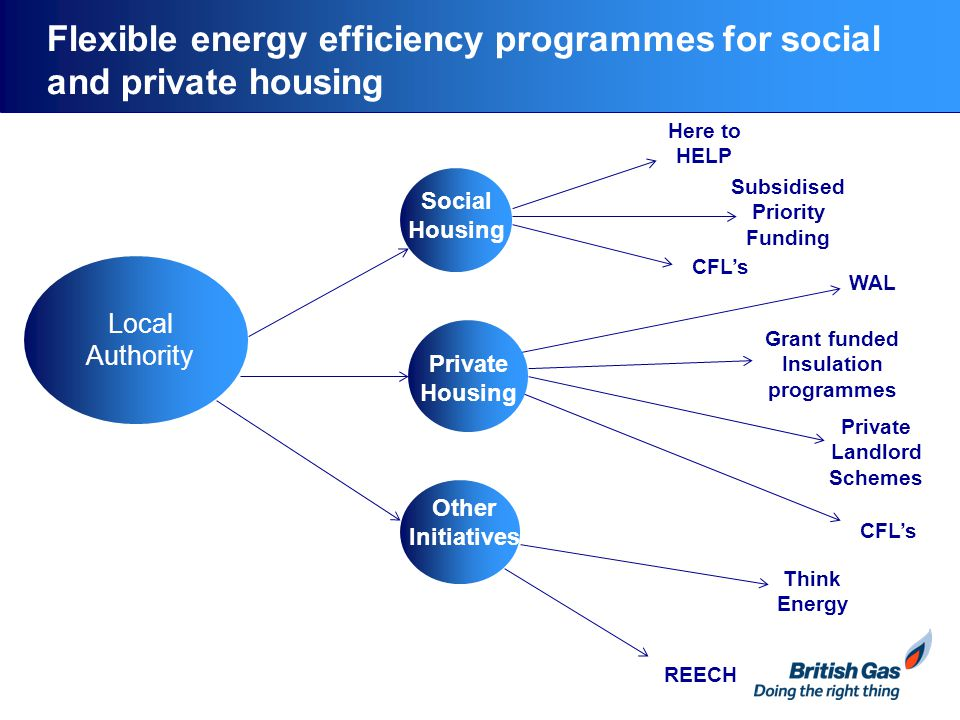 Flexible energy efficiency programmes for social and private housing Local Authority Here to HELP Subsidised Priority Funding CFL's WAL Grant funded Insulation programmes Private Landlord Schemes CFL's Other Initiatives Think Energy REECH Social Housing Private Housing Other Initiatives