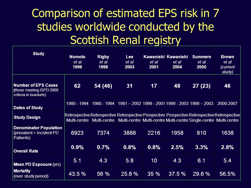 Comparison of estimated EPS risk in 7 studies worldwide conducted by the Scottish Renal registry Study Nomoto et al 1996 Rigby et al 1998 Lee et al 2003 Kawanishi et al 2001 Kawanishi et al 2004 Summers et al 2005 Brown et al (current study) Number of EPS Cases (those meeting ISPD 2000 criteria in brackets) 6254 (46)31174827 (23)46 Dates of Study 1980 - 1994 1981 – 20021999 - 20011999 - 20031998 – 20032000-2007 Study Design Retrospective Multi-centre Retrospective Multi-centre Retrospective Multi-centre Prospective Multi-centre Prospective Multi-centre Retrospective Single-centre Retrospective Multi-centre Denominator Population (prevalent + incident PD Patients) 692373743888221619588101638 Overall Rate 0.9%0.7%0.8% 2.5%3.3%2.8% Mean PD Exposure (yrs) 5.14.35.8104.36.15.4 Mortality (over study period) 43.5 %56 %25.8 %35 %37.5 %29.6 %56.5%