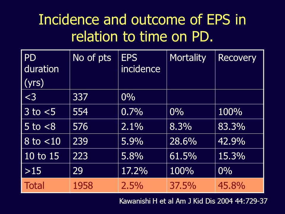 Incidence and outcome of EPS in relation to time on PD. PD duration (yrs) No of ptsEPS incidence MortalityRecovery <33370% 3 to <55540.7%0%100% 5 to <