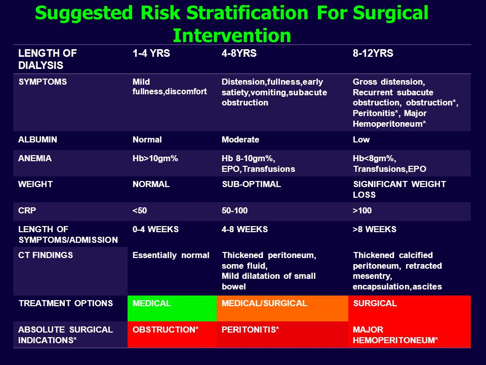 Suggested Risk Stratification For Surgical Intervention LENGTH OF DIALYSIS 1-4 YRS4-8YRS8-12YRS SYMPTOMSMild fullness,discomfort Distension,fullness,e