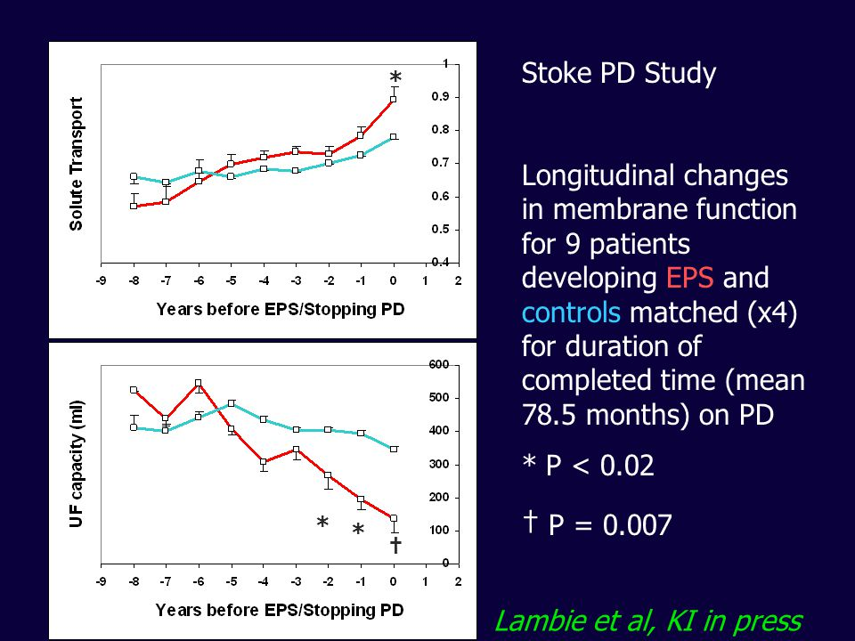 * * † * Stoke PD Study Longitudinal changes in membrane function for 9 patients developing EPS and controls matched (x4) for duration of completed tim