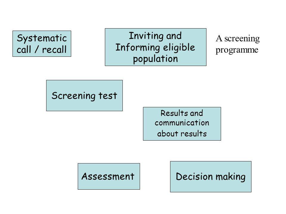 Disease positive Disease negative Test Positive True positive False positive Test negative False negative True negative Falsely reassured.
