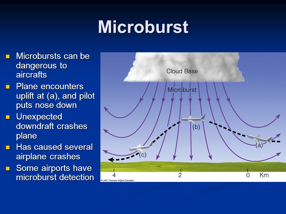 Microburst Microbursts can be dangerous to aircrafts Microbursts can be dangerous to aircrafts Plane encounters uplift at (a), and pilot puts nose dow