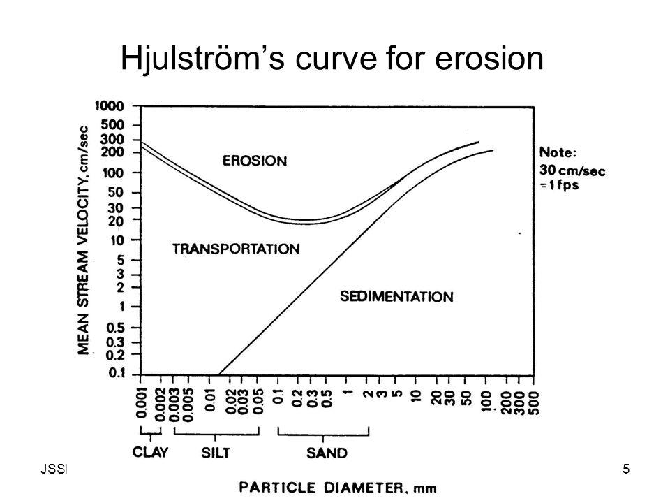 JSSBIO1Huttula Lecture Set 45 Hjulström's curve for erosion