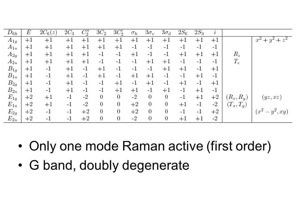 Only one mode Raman active (first order) G band, doubly degenerate