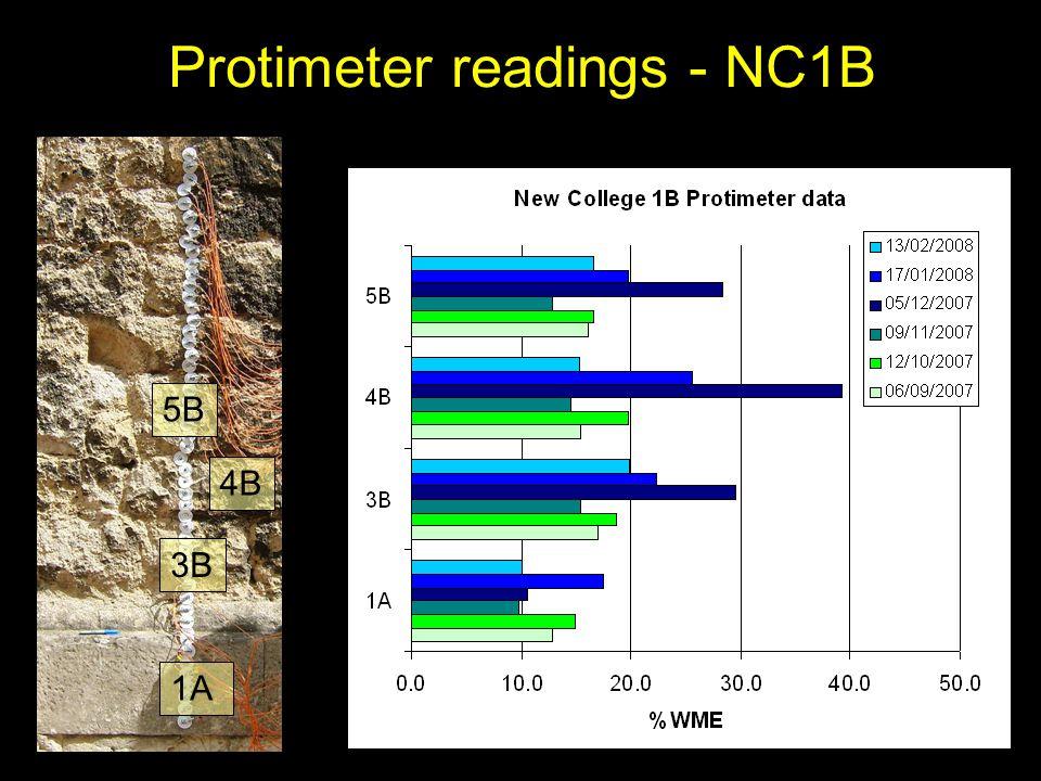 Protimeter readings - NC1B 5B 4B 3B 1A Wetness (%WME)