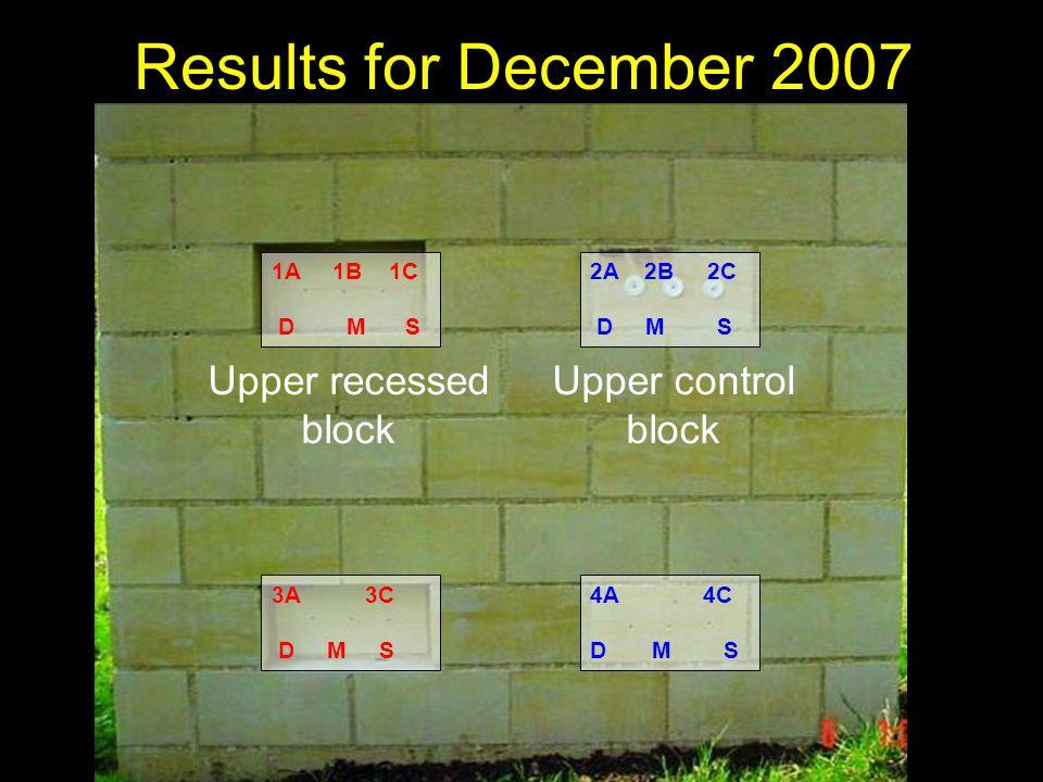 2A 2B 2C D M S 4A 4C D M S 1A 1B 1C D M S 3A 3C D M S Results for December 2007 Upper recessed block Upper control block
