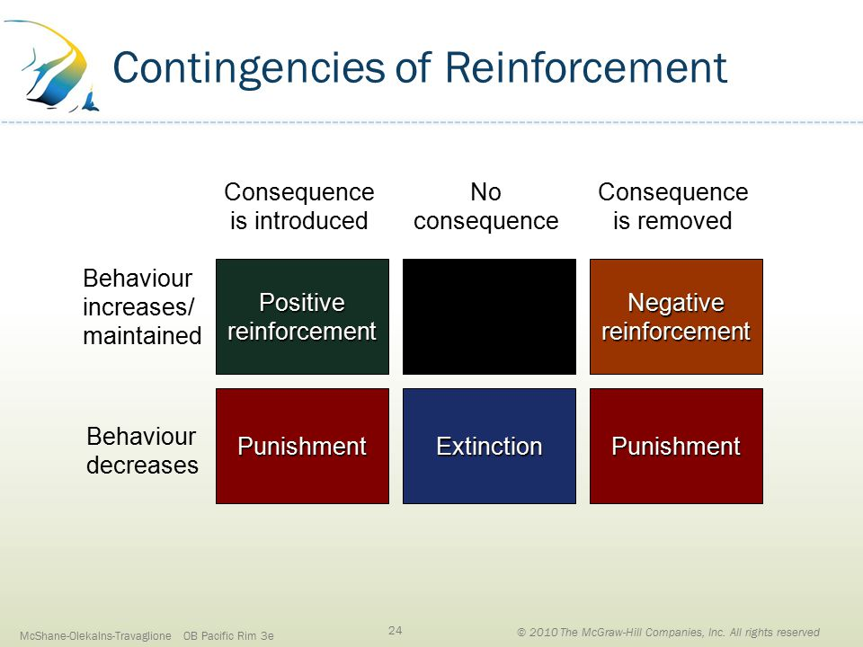 Contingencies of Reinforcement Behaviour increases/ maintained Behaviour decreases Consequence is introduced Consequence is removed Punishment Positivereinforcement ExtinctionPunishment Negativereinforcement No consequence McShane-Olekalns-Travaglione OB Pacific Rim 3e 24 © 2010 The McGraw-Hill Companies, Inc.