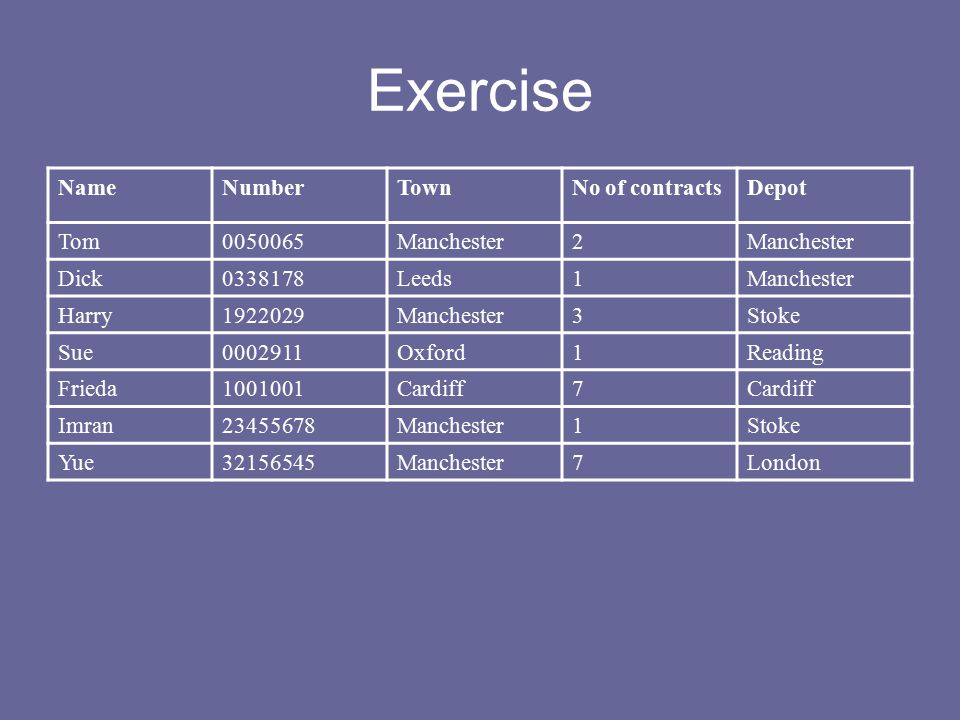 Exercise NameNumberTownNo of contractsDepot Tom0050065Manchester2 Dick0338178Leeds1Manchester Harry1922029Manchester3Stoke Sue0002911Oxford1Reading Frieda1001001Cardiff7 Imran23455678Manchester1Stoke Yue32156545Manchester7London