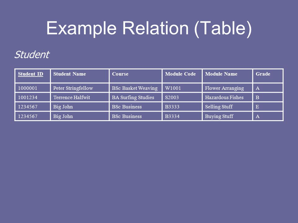 Example Relation (Table) Student IDStudent NameCourseModule CodeModule NameGrade 1000001Peter StringfellowBSc Basket WeavingW1001Flower ArrangingA 1001234Terrence HalfwitBA Surfing StudiesS2003Hazardous FishesB 1234567Big JohnBSc BusinessB3333Selling StuffE 1234567Big JohnBSc BusinessB3334Buying StuffA Student