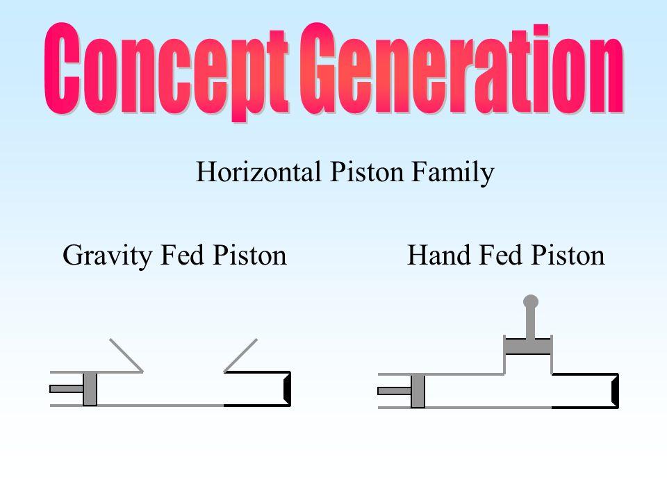 Gravity Fed PistonHand Fed Piston Horizontal Piston Family