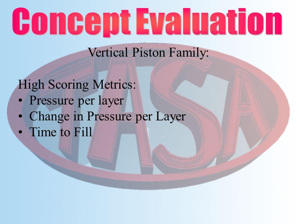 Vertical Piston Family: High Scoring Metrics: Pressure per layer Change in Pressure per Layer Time to Fill