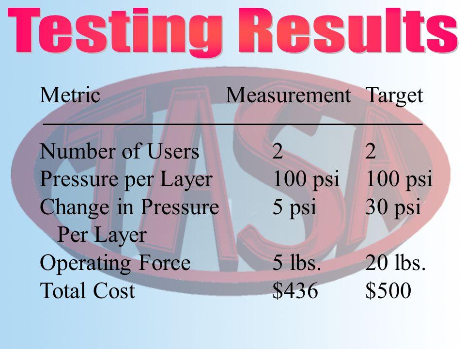 Metric MeasurementTarget Number of Users22 Pressure per Layer100 psi100 psi Change in Pressure 5 psi30 psi Per Layer Operating Force5 lbs.20 lbs. Tota