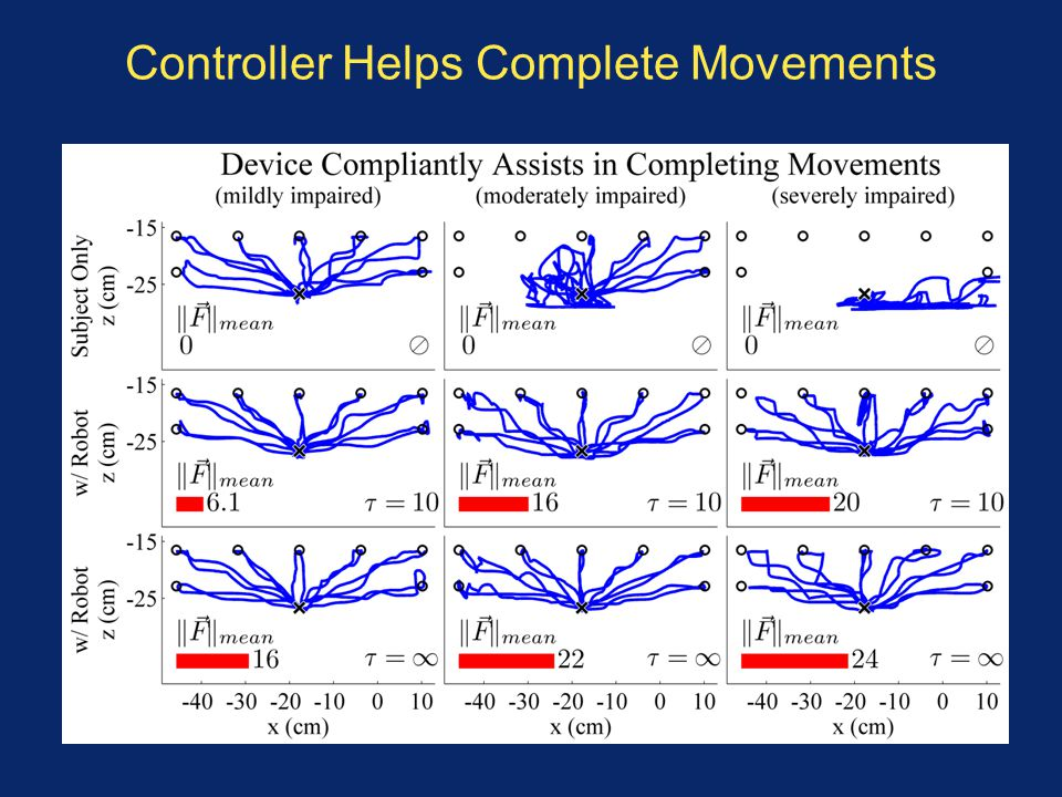 Controller Helps Complete Movements