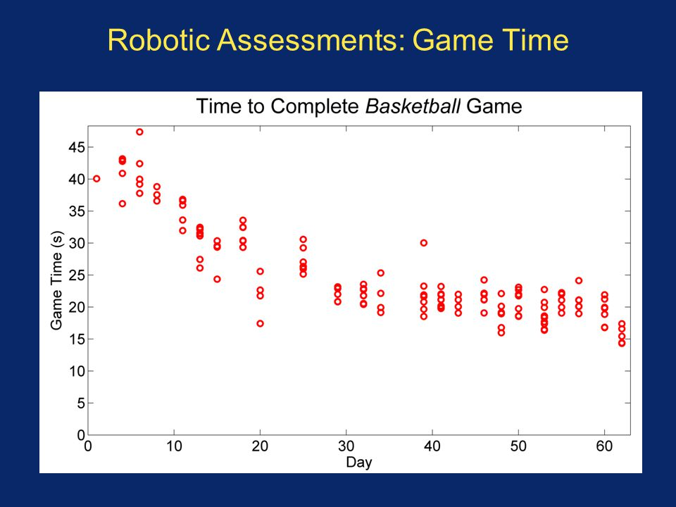 Robotic Assessments: Game Time