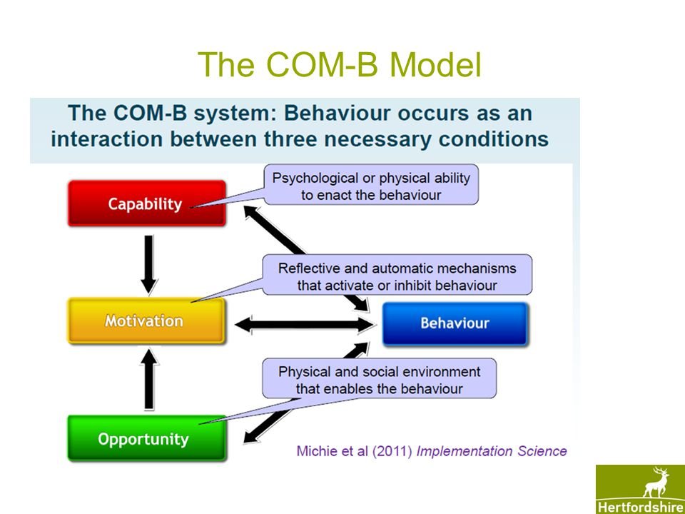 The COM-B Model Michie S, M van Stralen, West R (2011) The Behaviour Change Wheel: A new method for characterising and designing behaviour change interventions.