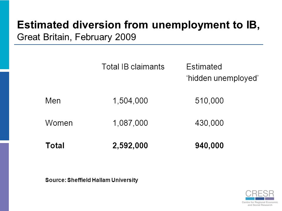 Estimated diversion from unemployment to IB, Great Britain, February 2009 Total IB claimantsEstimated 'hidden unemployed' Men 1,504,000 510,000 Women 1,087,000 430,000 Total 2,592,000 940,000 Source: Sheffield Hallam University